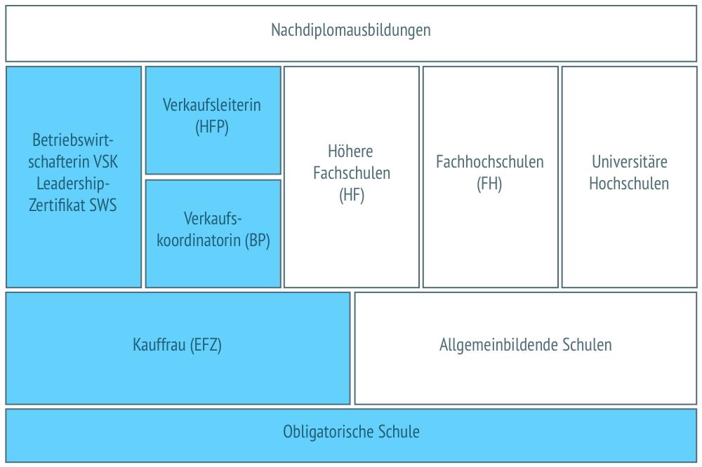 Career options - berufsberatung.ch